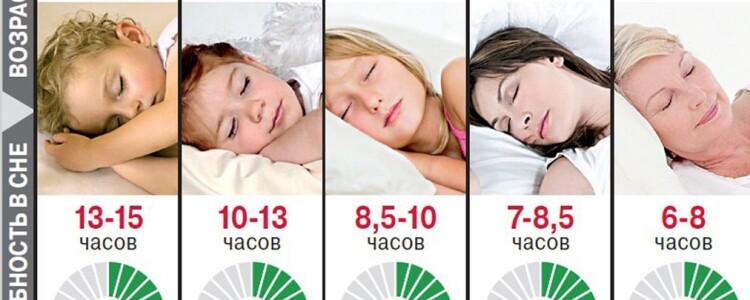 Сколько должен спать годовалый ребенок в сутки времени и раз: как уложить днем?