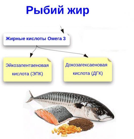 рыбий жир при ГВ