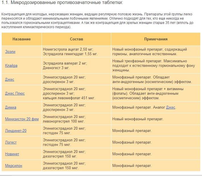 микродозированные контрацептивы