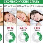 Сколько должен спать годовалый ребенок в сутки времени и раз
